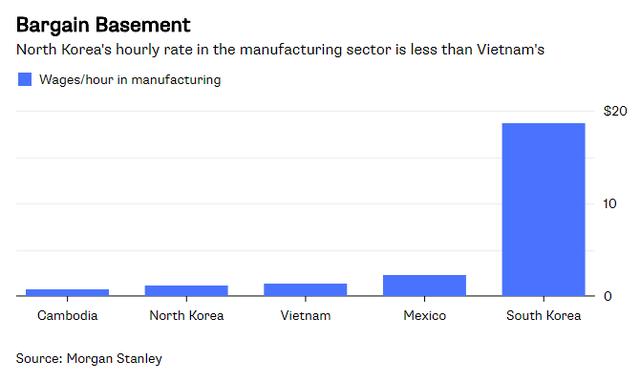 Bloomberg: Triều Tiên có thể thay thế Việt Nam để trở thành cứ điểm yêu thích của Samsung - Ảnh 2.