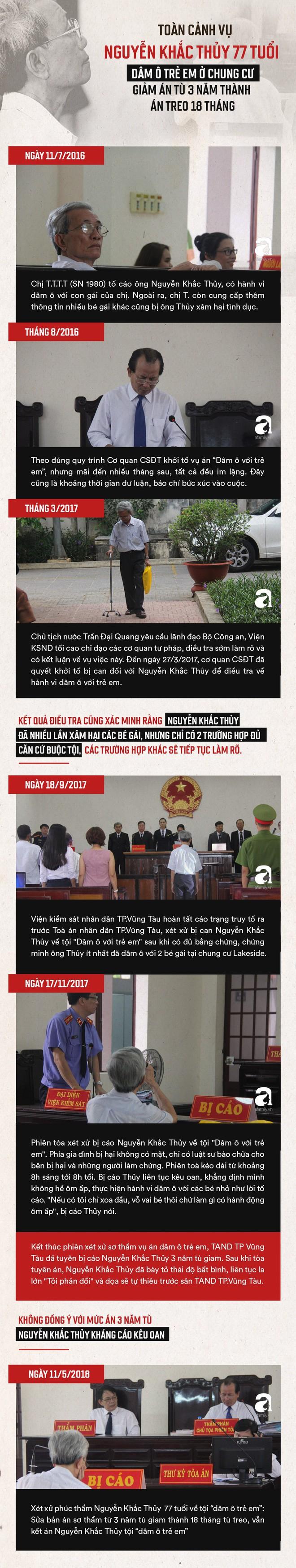 Toàn cảnh vụ Nguyễn Khắc Thủy 77 tuổi dâm ô trẻ em ở chung cư, được giảm án tù 3 năm thành án treo 18 tháng - Ảnh 1.