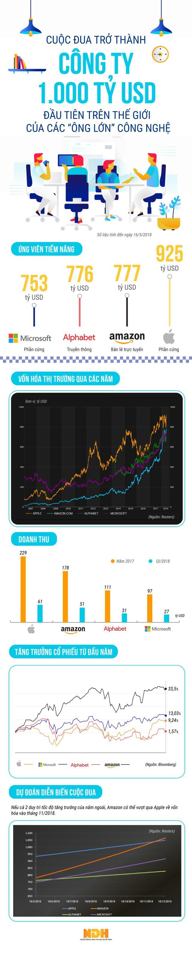 [Infographic] Cuộc đua trở thành công ty 1.000 tỷ USD đầu tiên của các ông lớn công nghệ  - Ảnh 1.