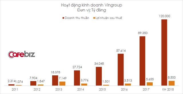 Vingroup lên kế hoạch doanh thu 120.000 tỷ đồng năm 2018 - Ảnh 1.