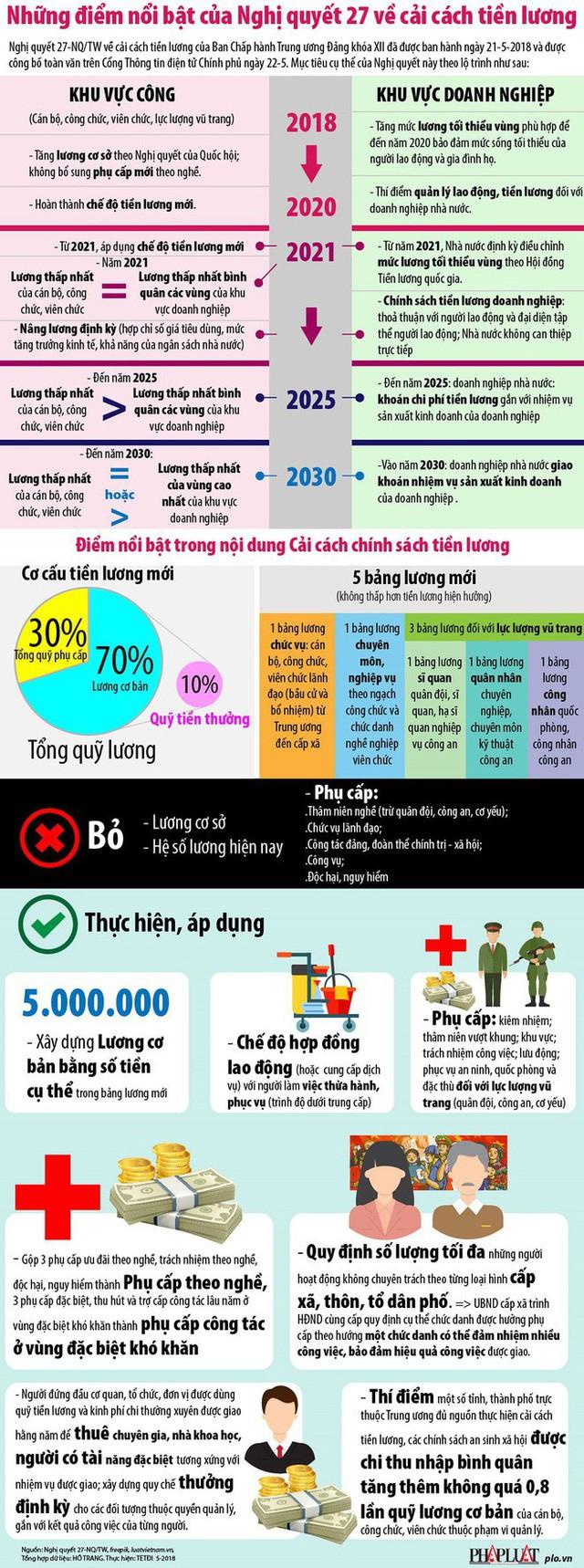 Infographic: Sắp tới tiền lương sẽ thay đổi như thế nào?  - Ảnh 1.