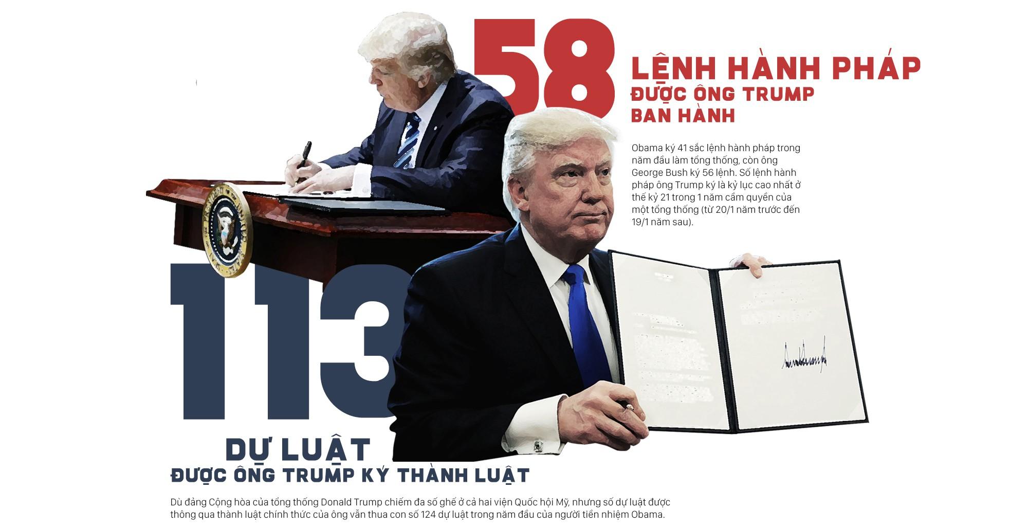 Năm đầu tiên trong Nhà Trắng của tổng thống Trump: Những con số kỷ lục đập tan tranh cãi - Ảnh 2.