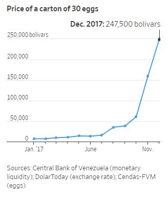 Tốn cả tháng lương chẳng mua được 1 bịch trứng tại Venezuela - Ảnh 4.