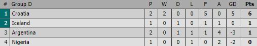 Thua muối mặt Croatia chưa đủ, Argentina còn có thể bị đá khỏi World Cup vì chơi xấu - Ảnh 1.
