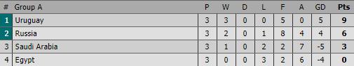 Salah lập chiến công, Ai Cập vẫn tay trắng rời World Cup vì VAR - Ảnh 3.