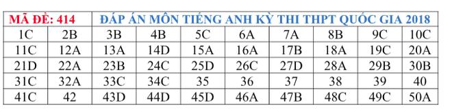 Gợi ý đáp án tất cả các mã đề thi môn Ngoại ngữ kỳ thi THPT Quốc gia 2018 - Ảnh 15.