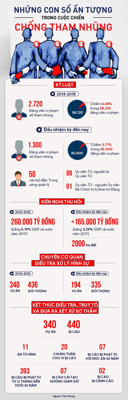 [Infographic] Những con số ấn tượng của cuộc chiến chống tham nhũng - Ảnh 1.