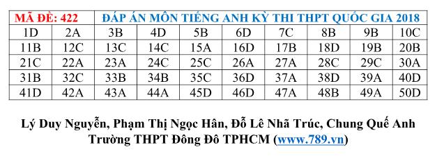 Gợi ý đáp án tất cả các mã đề thi môn Ngoại ngữ kỳ thi THPT Quốc gia 2018 - Ảnh 21.