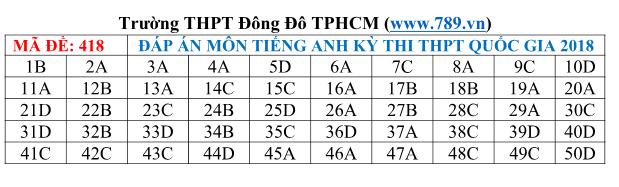 Gợi ý đáp án tất cả các mã đề thi môn Ngoại ngữ kỳ thi THPT Quốc gia 2018 - Ảnh 18.