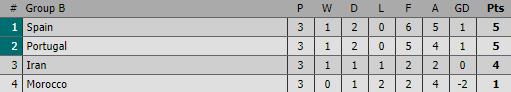 Ronaldo đá hỏng penalty, Bồ Đào Nha tim đập chân run bước vào vòng 1/8 - Ảnh 4.