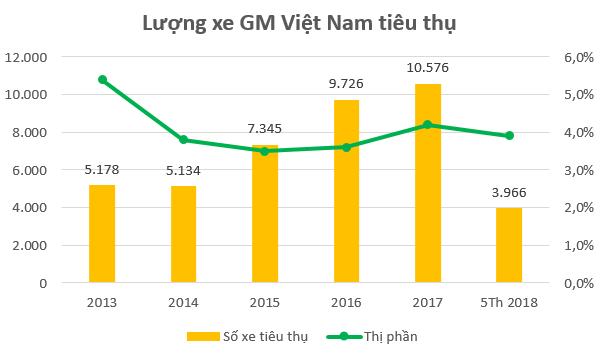 Mua lại General Motors Việt Nam: VinFast không chỉ nâng năng lực sản xuất, mà còn giải quyết luôn bài toán đầu ra cho ô tô Made in Vietnam - Ảnh 1.