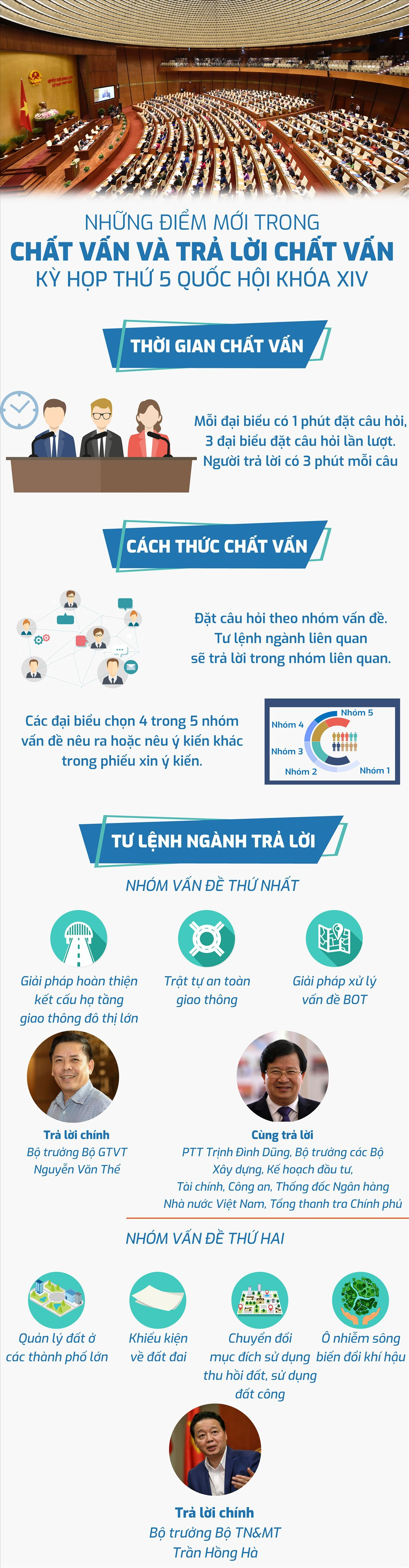 Infographic: Những điểm mới trong chất vấn và trả lời chất vấn Quốc hội khóa 14 - Ảnh 1.