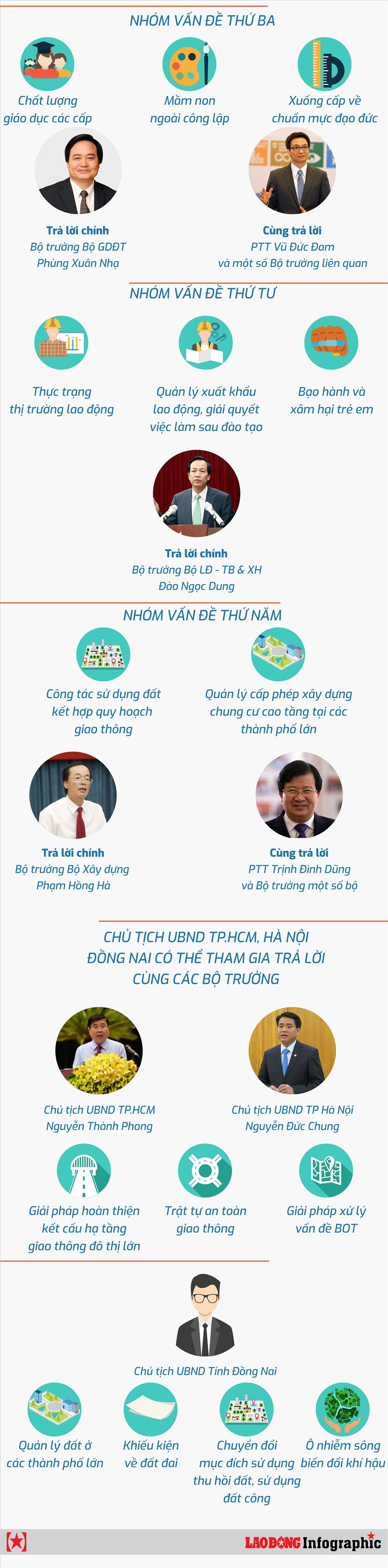 Infographic: Những điểm mới trong chất vấn và trả lời chất vấn Quốc hội khóa 14 - Ảnh 2.