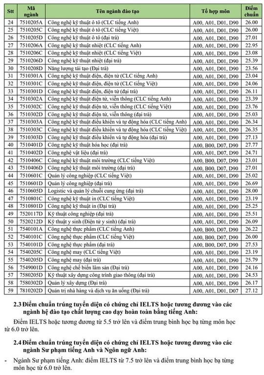 [Cập nhật] Điểm xét tuyển năm 2018 của tất cả các trường Đại học trên cả nước - Ảnh 20.