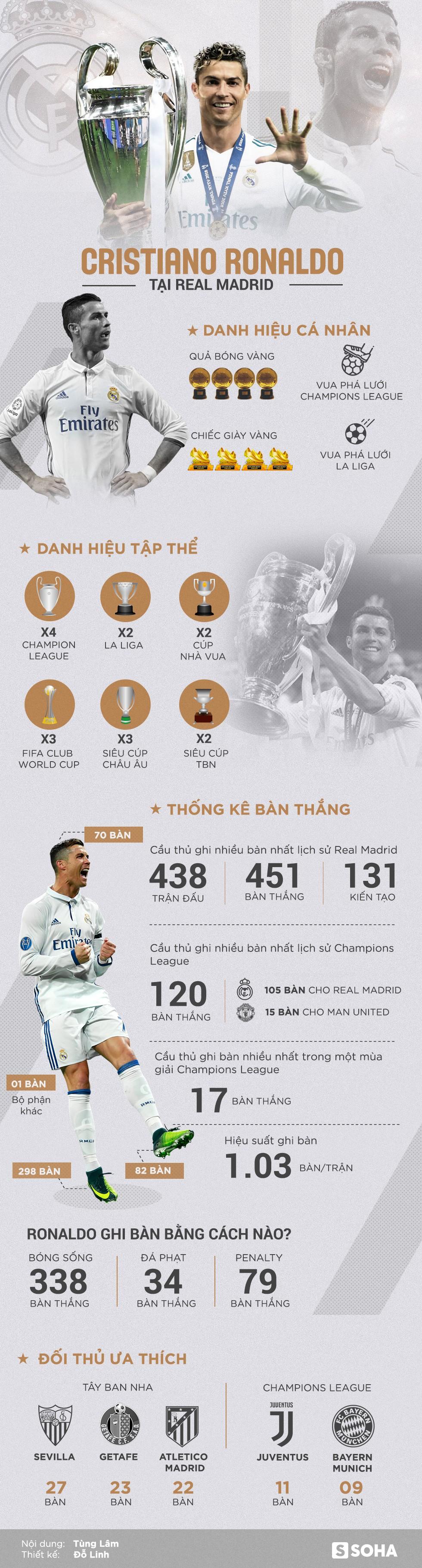 Bảng thành tích triệu người mơ ước của Ronaldo trong màu áo Real Madrid - Ảnh 1.