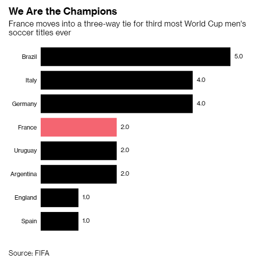 Không phải cúp vàng, đây mới là lý do thật sự khiến Tổng thống Pháp phát điên khi đội nhà vô địch - Ảnh 3.