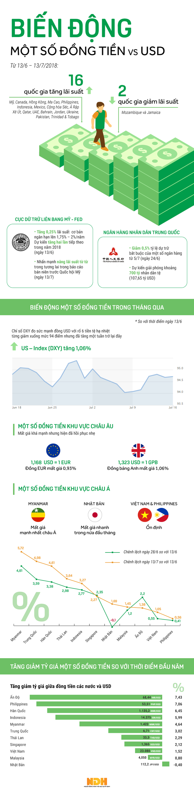 [Infographic] Đa số các đồng tiền châu Á mất giá so với USD sau một tháng Fed tăng lãi suất  - Ảnh 1.