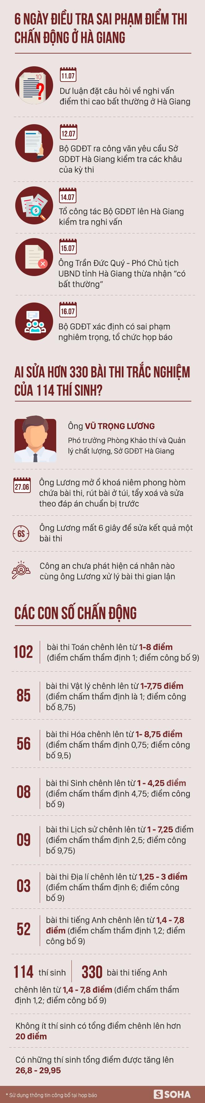 6 ngày điều tra sai phạm điểm thi chấn động ở Hà Giang - Ảnh 1.