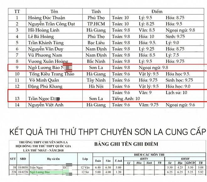 Sau sai phạm nghiêm trọng ở Hà Giang, Giáo sư y khoa chỉ ra bất thường ở điểm thi Sơn La - Ảnh 3.