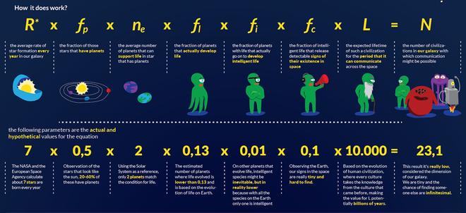 Báo cáo khoa học từ Oxford: có đến 99,6% khả năng chúng ta cô độc trong Dải Ngân hà - Ảnh 3.