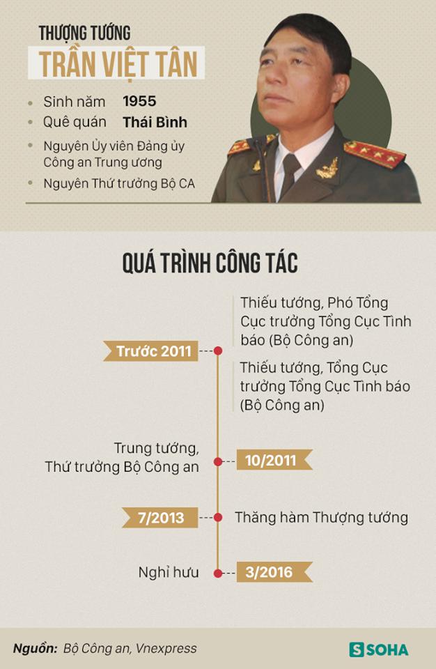 Nguyên thứ trưởng Công an Trần Việt Tân vi phạm quy định bảo vệ bí mật Nhà nước - Ảnh 1.