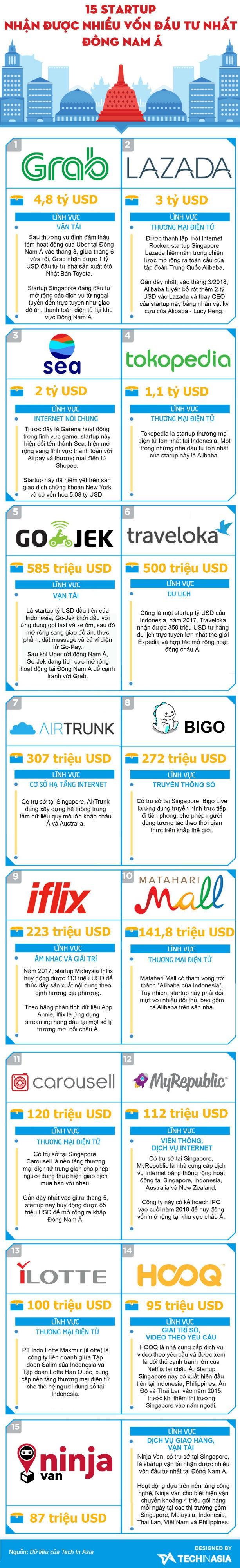 [Infographic] 15 startup được đầu tư nhiều nhất tại Đông Nam Á năm 2018 - Ảnh 1.