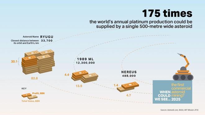 Không còn là chuyện viễn tưởng, việc khai thác khoáng sản trên tiểu hành tinh có thể diễn ra sớm hơn bạn tưởng - Ảnh 2.