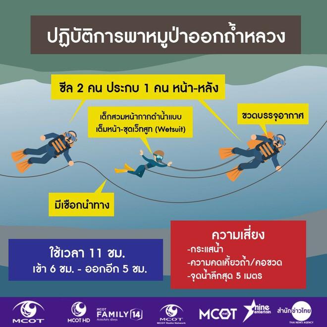 [LIVE] Nhóm đầu tiên chuẩn bị rời hang Tham Luang, trực thăng y tế sẵn sàng cất cánh - Ảnh 2.
