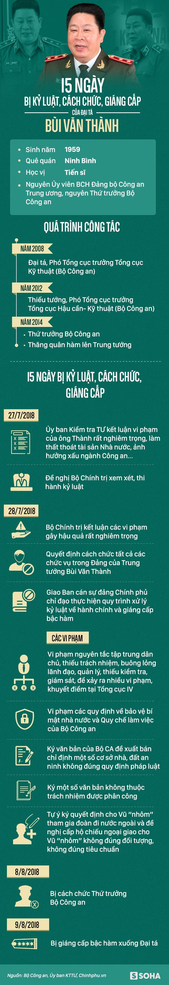 15 ngày bị kỷ luật, cách chức, giáng cấp của Đại tá Bùi Văn Thành - Ảnh 1.