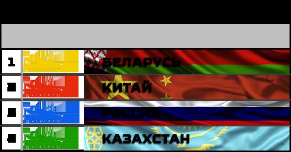 Tank Biathlon 2018:  Cháy lớn ở Thao trường Alabino, Trung Quốc xếp bét bảng ở chung kết - Ảnh 1.
