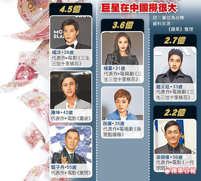 Sự cố Phạm Băng Băng khiến cả showbiz Hoa ngữ lao đao, hàng loạt tên tuổi liên luỵ sự nghiệp? - Ảnh 4.