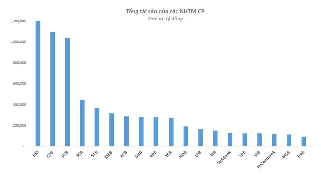 Ngân hàng nào của Việt Nam có khả năng vươn tầm châu Á?  - Ảnh 1.