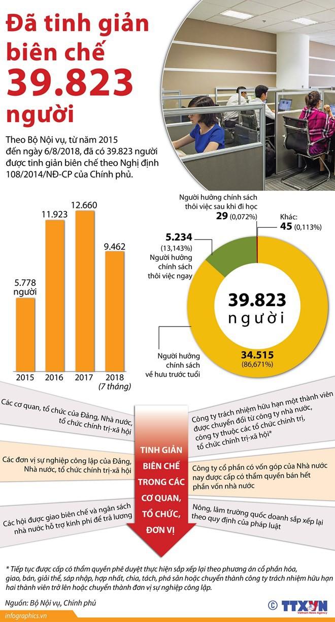 [Infographics] Đã tinh giản biên chế hơn 39.800 người kể từ năm 2015 - Ảnh 1.