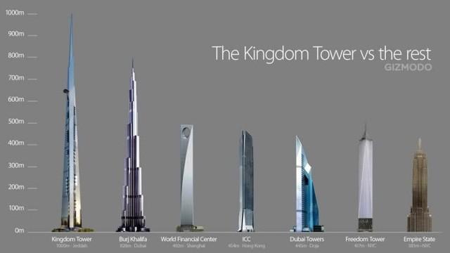 Ả-rập chi hơn tỷ USD xây tòa nhà cao nhất thế giới - Ảnh 3.