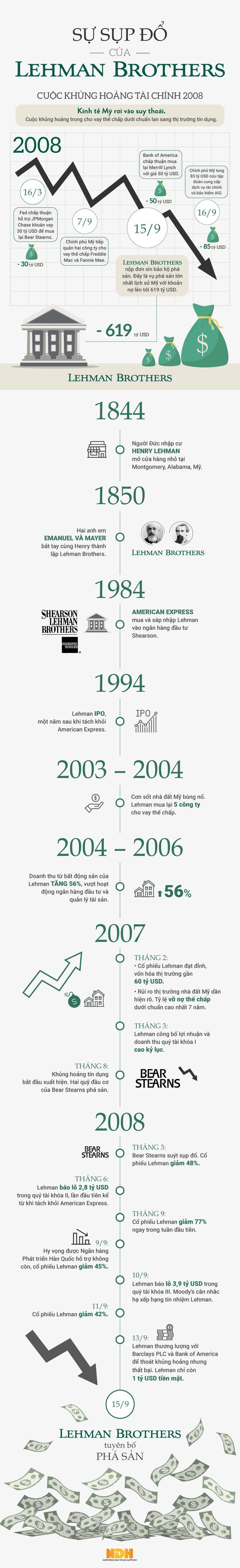 [Infographic] Lehman Brothers và vụ sụp đổ chấn động thị trường thế giới năm 2008  - Ảnh 1.