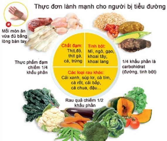 Chế độ ăn uống phòng và điều trị đái tháo đường - Ảnh 1.