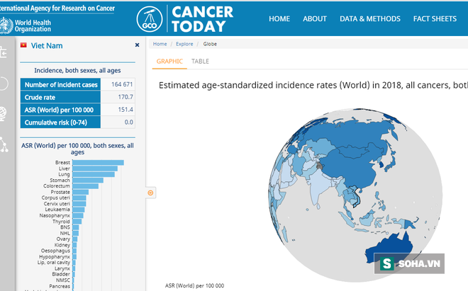 Tại sao Australia là quốc gia có tỷ lệ ung thư cao nhất TG trong khi Việt Nam xếp thứ 100? - Ảnh 2.