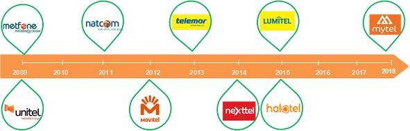 Viettel Global lên sàn Upcom với mức định giá gần 1,5 tỷ USD  - Ảnh 1.