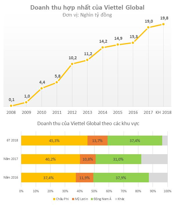 Viettel Global lên sàn Upcom với mức định giá gần 1,5 tỷ USD  - Ảnh 3.