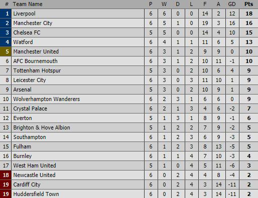 Hẹn nhau trút cơn mưa bàn thắng, Man City và Liverpool chễm chệ trên đỉnh Premier League - Ảnh 7.