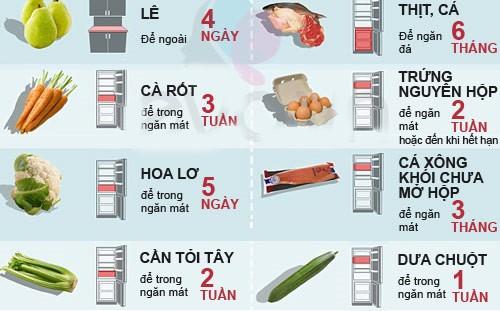 Ngăn mát và ngăn đông trong tủ lạnh để bao nhiêu độ mới đạt chuẩn? - Ảnh 2.