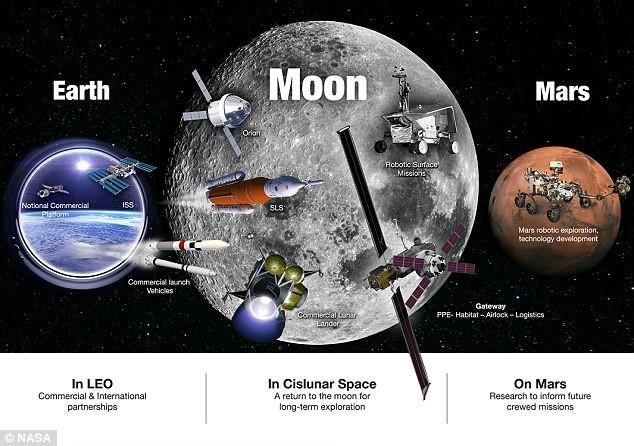 Hai nước cờ đột phá của NASA: Thế giới hãy chuẩn bị nín thở chứng kiến - Ảnh 2.
