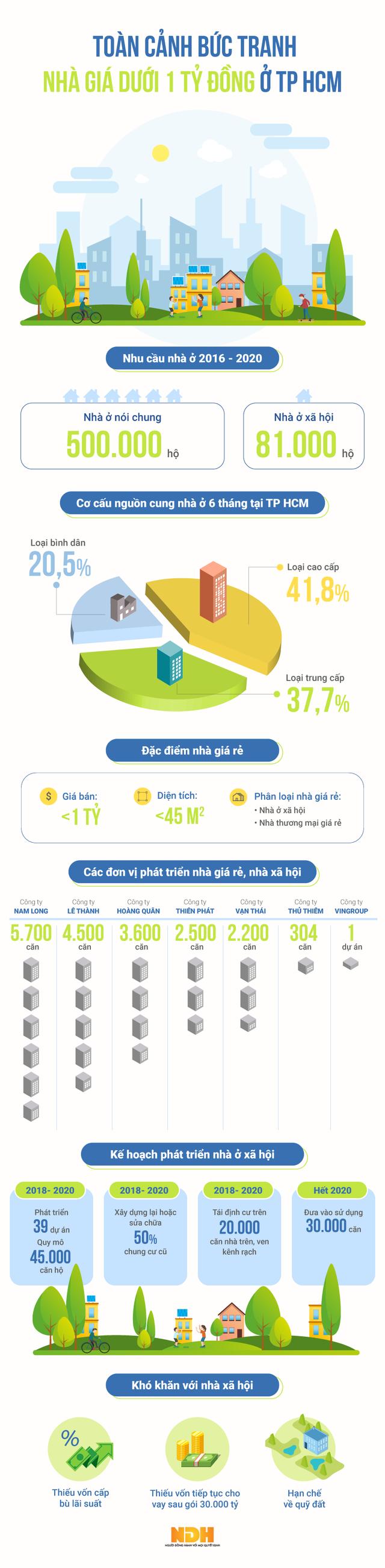 Infographic: Bức tranh nhà ở giá dưới 1 tỷ đồng tại TP HCM - Ảnh 1.