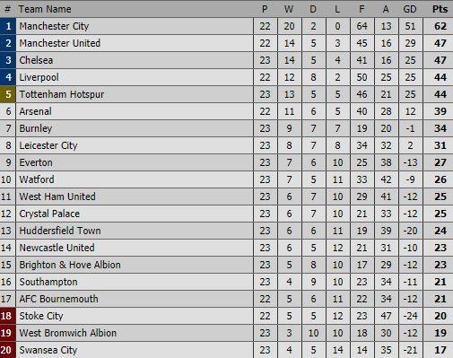 Đại thắng 4 sao, Tottenham khiến Man United, Chelsea lạnh sống lưng - Ảnh 3.