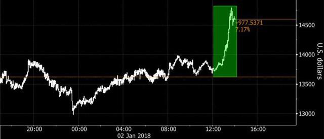 Tỷ phú âm thầm gom mua, Bitcoin tăng giá mạnh - Ảnh 1.