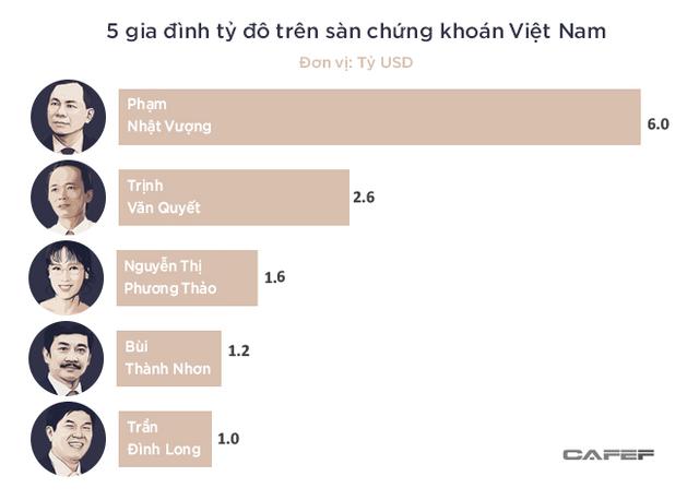 5 gia đình tỷ đô trên sàn chứng khoán Việt  - Ảnh 1.