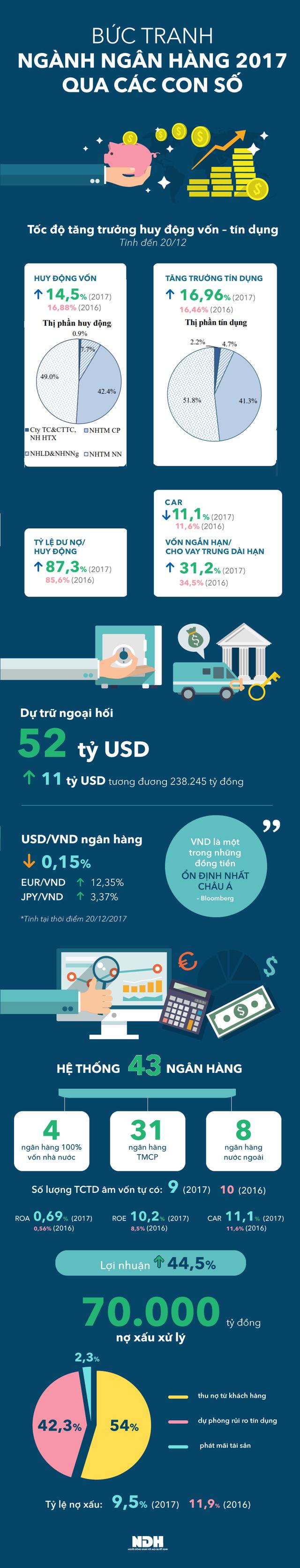 Bức tranh ngành ngân hàng 2017 qua các con số  - Ảnh 1.