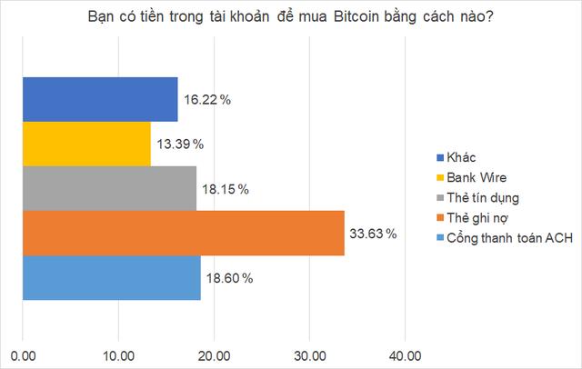 Mặt tối chơi tiền ảo: 1/5 nhà đầu tư đi vay tiền để đánh Bitcoin và cứ 4 người thì có 1 người không thể trả nổi nợ! - Ảnh 1.