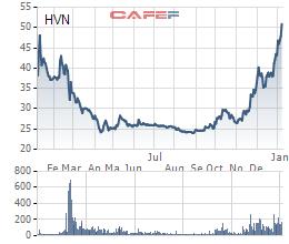 Sau 1 năm, cổ phiếu của Vietnam Airlines đã về đến giá đỉnh lịch sử - Ảnh 1.