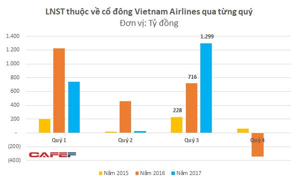 Sau 1 năm, cổ phiếu của Vietnam Airlines đã về đến giá đỉnh lịch sử - Ảnh 2.